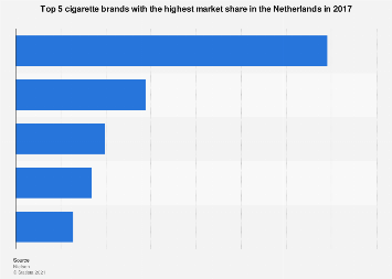 Top 5 cigarette brands with highest market share in the Netherlands 2016