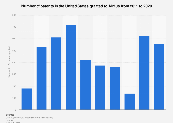 Number of patents granted to Airbus in the USA 2011-2018