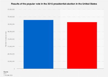 Election 2016: results for the popular vote