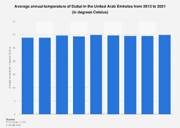 Dubai's average annual temperature in the UAE 2013-2017