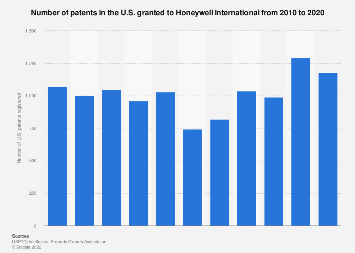 Number of U S  patents registered by Honeywell 2018 | Statista