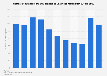 Number of patents granted to Lockheed Martin in the U.S. 2010-2018