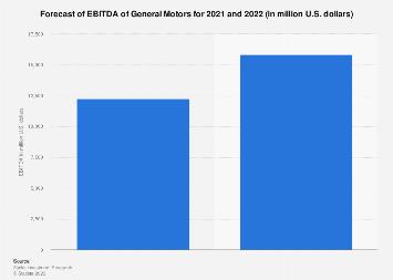 Forecast of EBITDA of General Motors 2019-2020