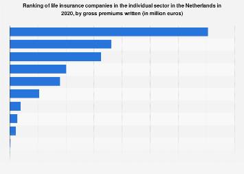 Leading life insurance companies based on revenue Netherlands 2015