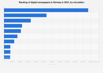 Ranking of digital newspapers in Norway 2016, by circulation