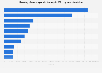 Ranking of newspapers in Norway 2016, by circulation
