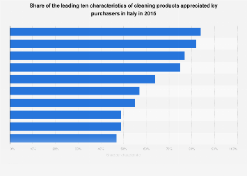 Italy: top 10 characteristics of cleaning products in 2015, by type of retailer