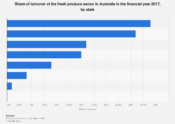 Share of turnover of the fresh produce sector in Australia 2014-2015, by state