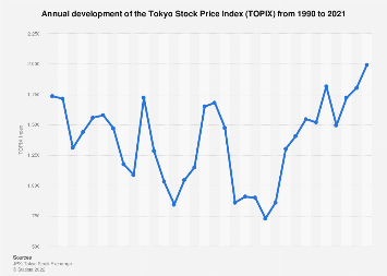 Average Tokyo stock price index of the TSE 2000-2016
