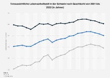 Lebensarbeitszeit in der Schweiz nach Geschlecht bis 2017