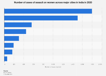 Reported cases of assault on women in India -  by major cities 2016