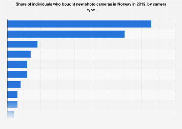 Types of photo cameras individuals bought in Norway 2019