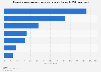 Photo cameras accessories bought in Norway 2019
