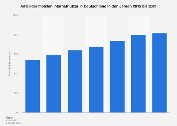 Anteil der mobilen Internetnutzer in Deutschland bis 2017