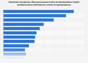Représentations d'opéra : villes en proposant le plus dans le monde 2018-2019