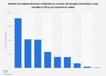 Empleos directos e indirectos en las industrias de energías renovables del mundo 2018