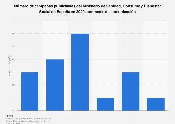 Campañas Ministerio de Sanidad, Servicios Sociales e Igualdad por medios España 2017
