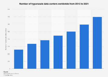 Global figure of hyperscale data centers 2015-2021