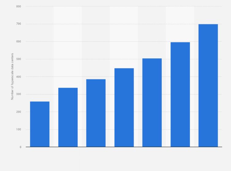 Hyperscale data centers worldwide 2015-2021 | Statista