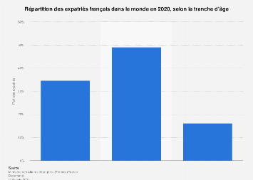Distribution des expatriés français par âge dans le monde 2017