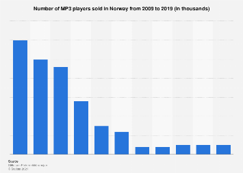 Number of MP3 players sold in Norway 2007-2019