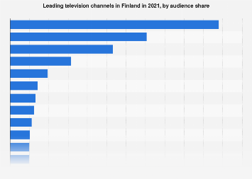 TV channels in Finland 2017, by audience share