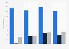 Distribución de ingresos de Hasbro por región Mundial 2009-2017