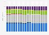 Operadores móviles: cuota de mercado de suscripciones EE. UU. T1 de 2011 - T2 de 2015