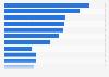 Principales proveedores automovilísticos mundiales, según ingresos 2014