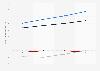 Ingresos de los principales proveedores de redes inalámbricas EE. UU. 2011-2014