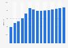 La industria estadounidense balnearia: cantidad de spas o balnearios 2003-2014