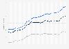 Precio medio de la electricidad en Estados Unidos 1998-2014, por sector