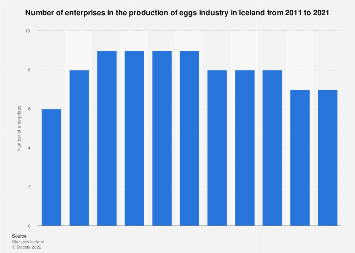 Number of egg production enterprises in Iceland 2008-2017