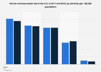 Death rate from heroin overdose U.S. 2016 and 2017, by ethnicity