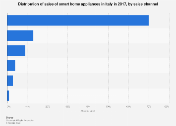 Italy: sales of smart home appliances 2017, by sales channel