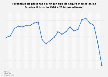 Porcentaje de Estadounidenses sin ningún tipo de seguro médico 1990-2014