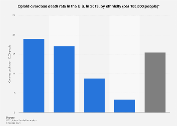 Death rate from opioid overdose in the U.S. in 2016, by ethnicity