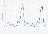 Ingresos mensuales en software de la industria de los videojuegos EE. UU. 2014- 2016