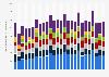 Ingresos de proveedores mundiales de discos duros externos 2009-2015, por proveedor