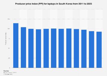 PPI for laptops in South Korea 2000-2016