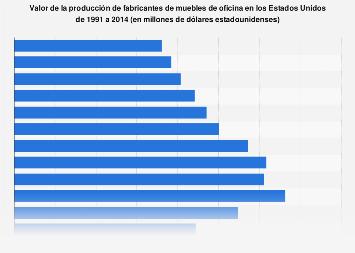 Valor de la producción de fabricantes de muebles de oficina 1991-2014
