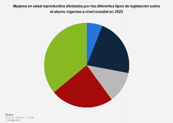 Proporción de mujeres en edad fértil por región y tipo de leyes sobre el aborto 2017