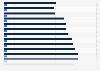 Ingresos en hogares de EE. UU.: el quintil más bajo y el 5 por ciento 2014 - comparación del quintil más bajo y el 5 por ciento