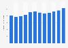 Previsión del gasto en servicios informáticos a nivel mundial 2008-2019