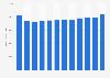 Valor de la resina termoplástica vendida en Estados Unidos 2007-2017