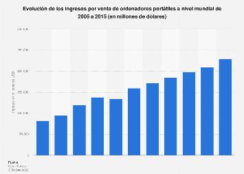 Facturación por venta de ordenadores portátiles en el mundo 2005-2015