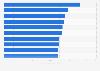 Países con la velocidad media de conexión a Internet más rápida 2015