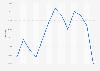 Tasa de desempleo de Gallup en EE. UU.  febrero de 2016