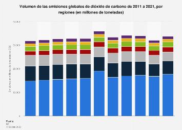 Emisiones mundiales de dióxido de carbono por región 2008-2018