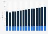 Número de viajes nacionales de ocio y negocios en EE. UU. 2008-2020